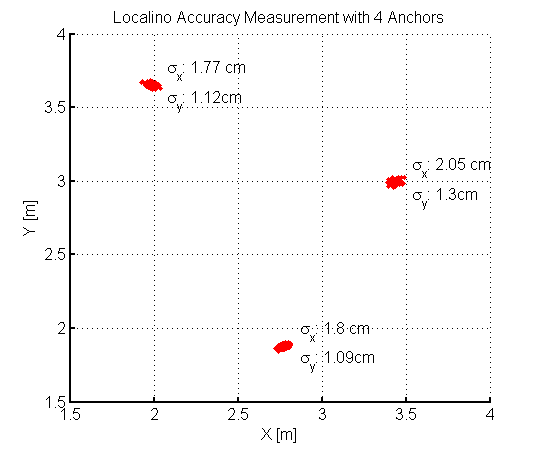 Localino_Accuracy_4Anchors