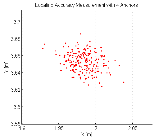 Localino_Accuracy_4Anchors_zoom