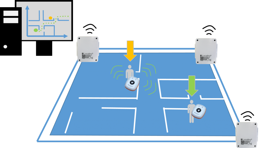 Localino Real Time Location System (RTLS) setup