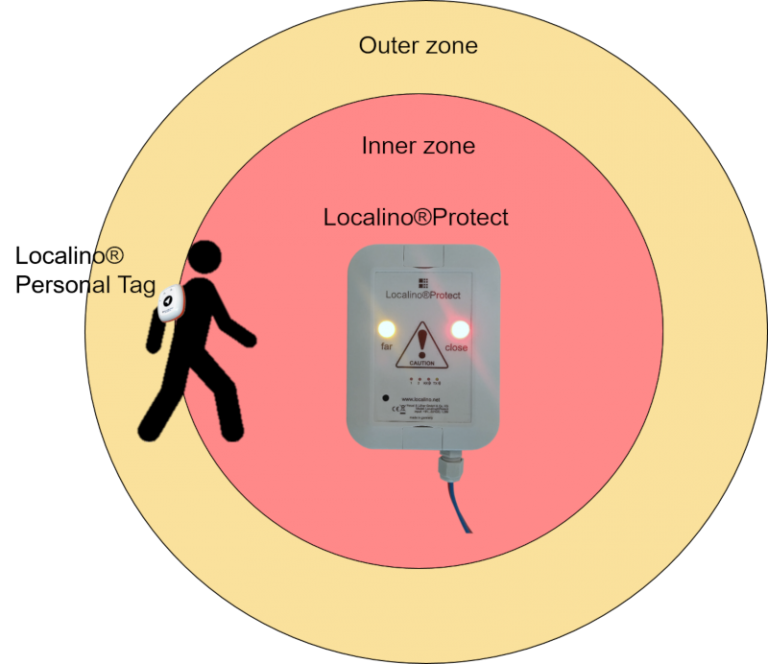 Localino Protect - for enhanced safety in your facilities